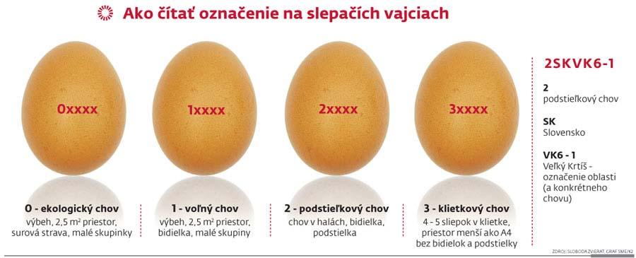 Označenie+vajec
